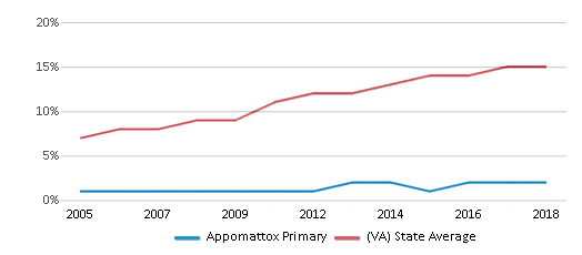 This chart display the percentage of Hispanic students in Appomattox Primary and the percentage of Hispanic public school students in Virginia by year, with the latest 2017-18 school year data.