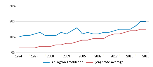 This chart display the percentage of Hispanic students in Arlington Traditional and the percentage of Hispanic public school students in Virginia by year, with the latest 2017-18 school year data.