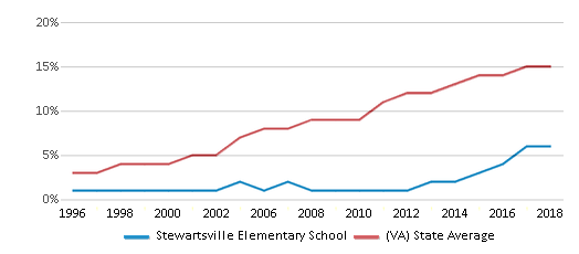 This chart display the percentage of Hispanic students in Stewartsville Elementary School and the percentage of Hispanic public school students in Virginia by year, with the latest 2017-18 school year data.