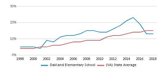 This chart display the percentage of Hispanic students in Oakland Elementary School and the percentage of Hispanic public school students in Virginia by year, with the latest 2017-18 school year data.