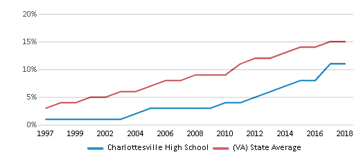 This chart display the percentage of Hispanic students in Charlottesville High School and the percentage of Hispanic public school students in Virginia by year, with the latest 2017-18 school year data.