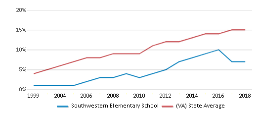 This chart display the percentage of Hispanic students in Southwestern Elementary School and the percentage of Hispanic public school students in Virginia by year, with the latest 2017-18 school year data.