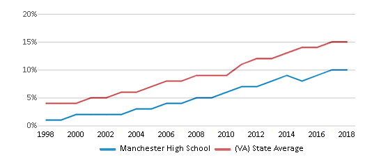 This chart display the percentage of Hispanic students in Manchester High School and the percentage of Hispanic public school students in Virginia by year, with the latest 2017-18 school year data.