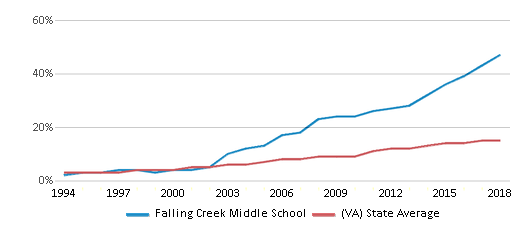 This chart display the percentage of Hispanic students in Falling Creek Middle School and the percentage of Hispanic public school students in Virginia by year, with the latest 2017-18 school year data.