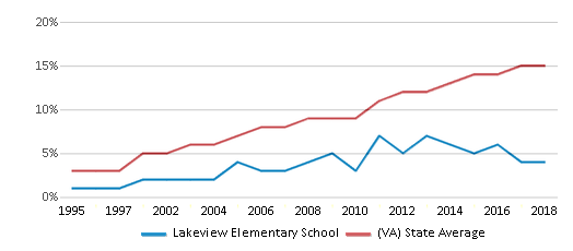 This chart display the percentage of Hispanic students in Lakeview Elementary School and the percentage of Hispanic public school students in Virginia by year, with the latest 2017-18 school year data.
