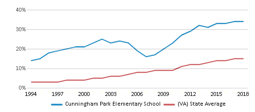 This chart display the percentage of Hispanic students in Cunningham Park Elementary School and the percentage of Hispanic public school students in Virginia by year, with the latest 2017-18 school year data.