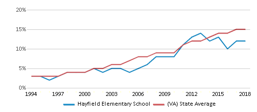 This chart display the percentage of Hispanic students in Hayfield Elementary School and the percentage of Hispanic public school students in Virginia by year, with the latest 2017-18 school year data.