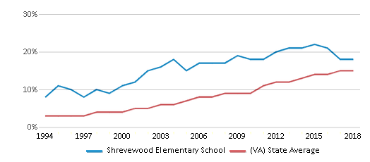 This chart display the percentage of Hispanic students in Shrevewood Elementary School and the percentage of Hispanic public school students in Virginia by year, with the latest 2017-18 school year data.