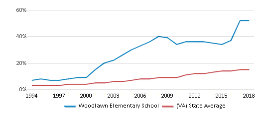 This chart display the percentage of Hispanic students in Woodlawn Elementary School and the percentage of Hispanic public school students in Virginia by year, with the latest 2017-18 school year data.
