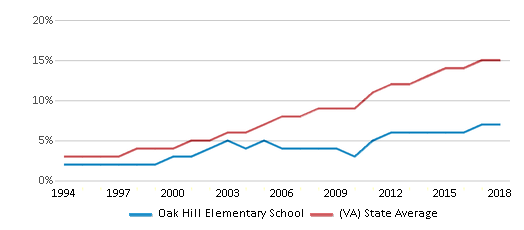 This chart display the percentage of Hispanic students in Oak Hill Elementary School and the percentage of Hispanic public school students in Virginia by year, with the latest 2017-18 school year data.