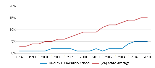 This chart display the percentage of Hispanic students in Dudley Elementary School and the percentage of Hispanic public school students in Virginia by year, with the latest 2017-18 school year data.