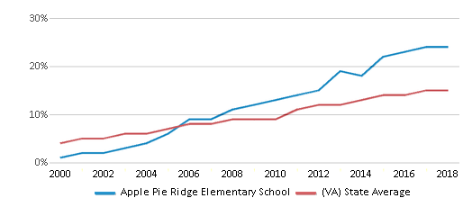 This chart display the percentage of Hispanic students in Apple Pie Ridge Elementary School and the percentage of Hispanic public school students in Virginia by year, with the latest 2017-18 school year data.