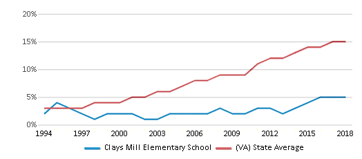 This chart display the percentage of Hispanic students in Clays Mill Elementary School and the percentage of Hispanic public school students in Virginia by year, with the latest 2017-18 school year data.