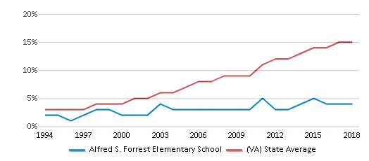 This chart display the percentage of Hispanic students in Alfred S. Forrest Elementary School and the percentage of Hispanic public school students in Virginia by year, with the latest 2017-18 school year data.