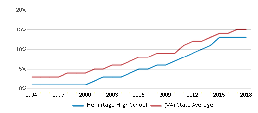 This chart display the percentage of Hispanic students in Hermitage High School and the percentage of Hispanic public school students in Virginia by year, with the latest 2017-18 school year data.