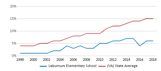 This chart display the percentage of Hispanic students in Laburnum Elementary School and the percentage of Hispanic public school students in Virginia by year, with the latest 2017-18 school year data.