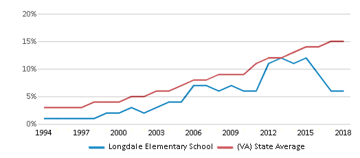 This chart display the percentage of Hispanic students in Longdale Elementary School and the percentage of Hispanic public school students in Virginia by year, with the latest 2017-18 school year data.
