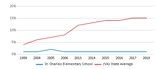 This chart display the percentage of Hispanic students in St. Charles Elementary School and the percentage of Hispanic public school students in Virginia by year, with the latest 2017-18 school year data.
