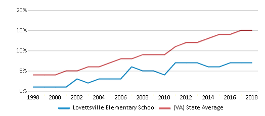 This chart display the percentage of Hispanic students in Lovettsville Elementary School and the percentage of Hispanic public school students in Virginia by year, with the latest 2017-18 school year data.