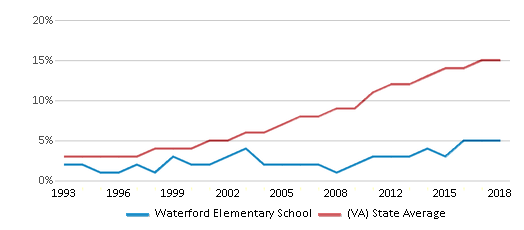 This chart display the percentage of Hispanic students in Waterford Elementary School and the percentage of Hispanic public school students in Virginia by year, with the latest 2017-18 school year data.