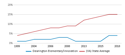 This chart display the percentage of Hispanic students in Dearington Elementary/innovation and the percentage of Hispanic public school students in Virginia by year, with the latest 2017-18 school year data.