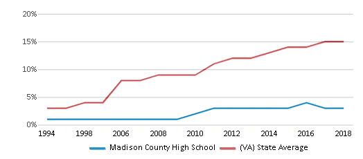 This chart display the percentage of Hispanic students in Madison County High School and the percentage of Hispanic public school students in Virginia by year, with the latest 2017-18 school year data.