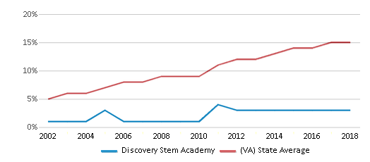 This chart display the percentage of Hispanic students in Discovery Stem Academy and the percentage of Hispanic public school students in Virginia by year, with the latest 2017-18 school year data.