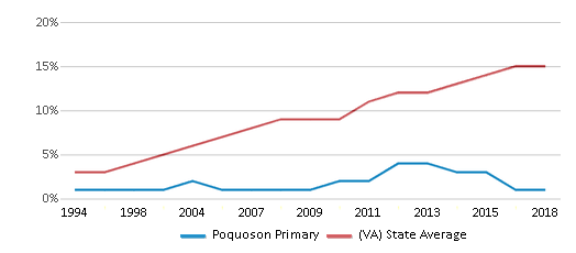This chart display the percentage of Hispanic students in Poquoson Primary and the percentage of Hispanic public school students in Virginia by year, with the latest 2017-18 school year data.