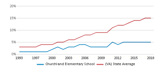 This chart display the percentage of Hispanic students in Churchland Elementary School and the percentage of Hispanic public school students in Virginia by year, with the latest 2017-18 school year data.