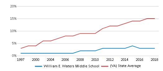 This chart display the percentage of Hispanic students in William E. Waters Middle School and the percentage of Hispanic public school students in Virginia by year, with the latest 2017-18 school year data.