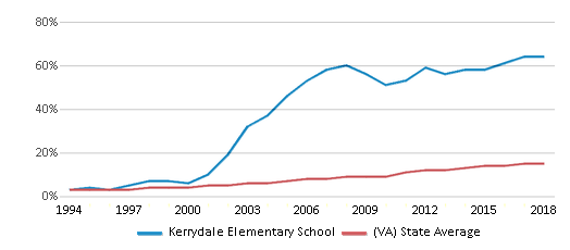 This chart display the percentage of Hispanic students in Kerrydale Elementary School and the percentage of Hispanic public school students in Virginia by year, with the latest 2017-18 school year data.