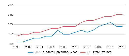 This chart display the percentage of Hispanic students in Linville-edom Elementary School and the percentage of Hispanic public school students in Virginia by year, with the latest 2017-18 school year data.