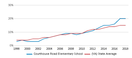 This chart display the percentage of Hispanic students in Courthouse Road Elementary School and the percentage of Hispanic public school students in Virginia by year, with the latest 2017-18 school year data.