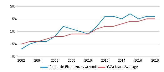 This chart display the percentage of Hispanic students in Parkside Elementary School and the percentage of Hispanic public school students in Virginia by year, with the latest 2017-18 school year data.