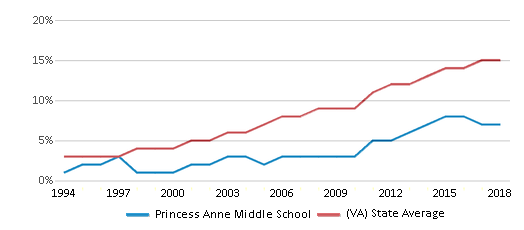 This chart display the percentage of Hispanic students in Princess Anne Middle School and the percentage of Hispanic public school students in Virginia by year, with the latest 2017-18 school year data.