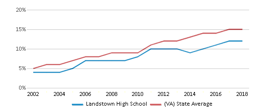 This chart display the percentage of Hispanic students in Landstown High School and the percentage of Hispanic public school students in Virginia by year, with the latest 2017-18 school year data.