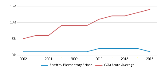 This chart display the percentage of Hispanic students in Sheffey Elementary School and the percentage of Hispanic public school students in Virginia by year, with the latest 2014-15 school year data.