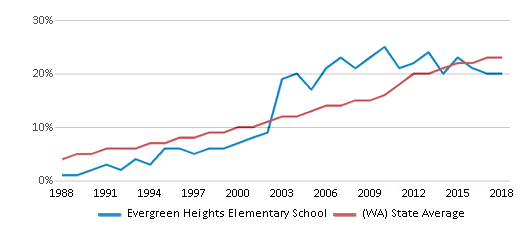 This chart display the percentage of Hispanic students in Evergreen Heights Elementary School and the percentage of Hispanic public school students in Washington by year, with the latest 2017-18 school year data.