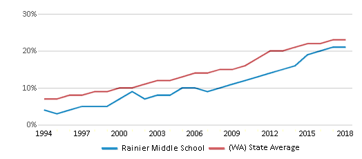 This chart display the percentage of Hispanic students in Rainier Middle School and the percentage of Hispanic public school students in Washington by year, with the latest 2017-18 school year data.