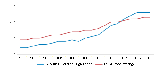 This chart display the percentage of Hispanic students in Auburn Riverside High School and the percentage of Hispanic public school students in Washington by year, with the latest 2017-18 school year data.