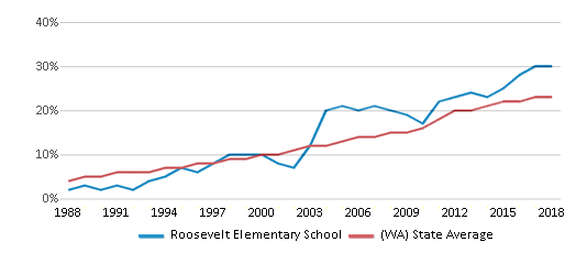 This chart display the percentage of Hispanic students in Roosevelt Elementary School and the percentage of Hispanic public school students in Washington by year, with the latest 2017-18 school year data.