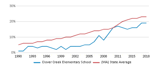 This chart display the percentage of Hispanic students in Clover Creek Elementary School and the percentage of Hispanic public school students in Washington by year, with the latest 2017-18 school year data.