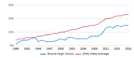 This chart display the percentage of Hispanic students in Blaine High School and the percentage of Hispanic public school students in Washington by year, with the latest 2017-18 school year data.