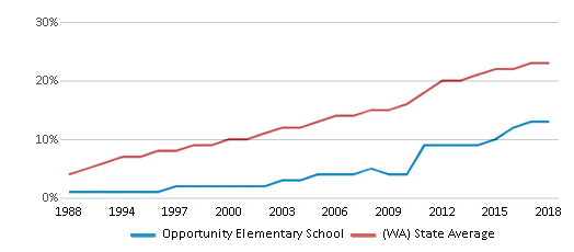This chart display the percentage of Hispanic students in Opportunity Elementary School and the percentage of Hispanic public school students in Washington by year, with the latest 2017-18 school year data.