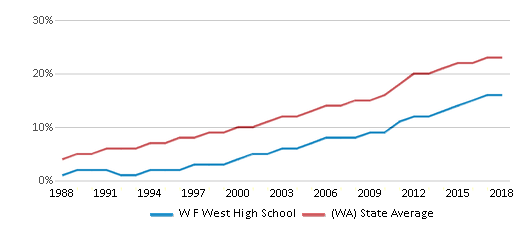 This chart display the percentage of Hispanic students in W F West High School and the percentage of Hispanic public school students in Washington by year, with the latest 2017-18 school year data.