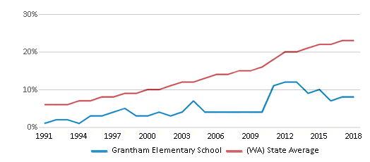 This chart display the percentage of Hispanic students in Grantham Elementary School and the percentage of Hispanic public school students in Washington by year, with the latest 2017-18 school year data.