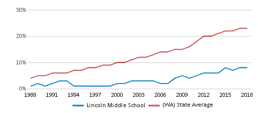 This chart display the percentage of Hispanic students in Lincoln Middle School and the percentage of Hispanic public school students in Washington by year, with the latest 2017-18 school year data.