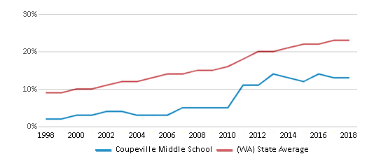 This chart display the percentage of Hispanic students in Coupeville Middle School and the percentage of Hispanic public school students in Washington by year, with the latest 2017-18 school year data.