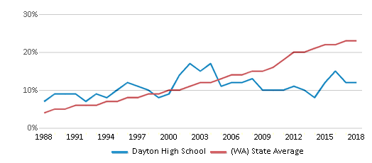 This chart display the percentage of Hispanic students in Dayton High School and the percentage of Hispanic public school students in Washington by year, with the latest 2017-18 school year data.