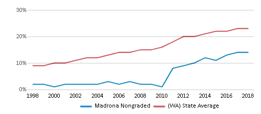 This chart display the percentage of Hispanic students in Madrona Nongraded and the percentage of Hispanic public school students in Washington by year, with the latest 2017-18 school year data.